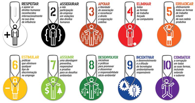 principios-pacto-global-itb-transformadores