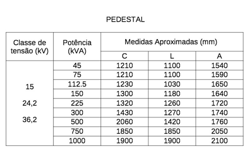 Tabela de medidas - Transformadores de distribuição pedestal (PAD-Mounted)