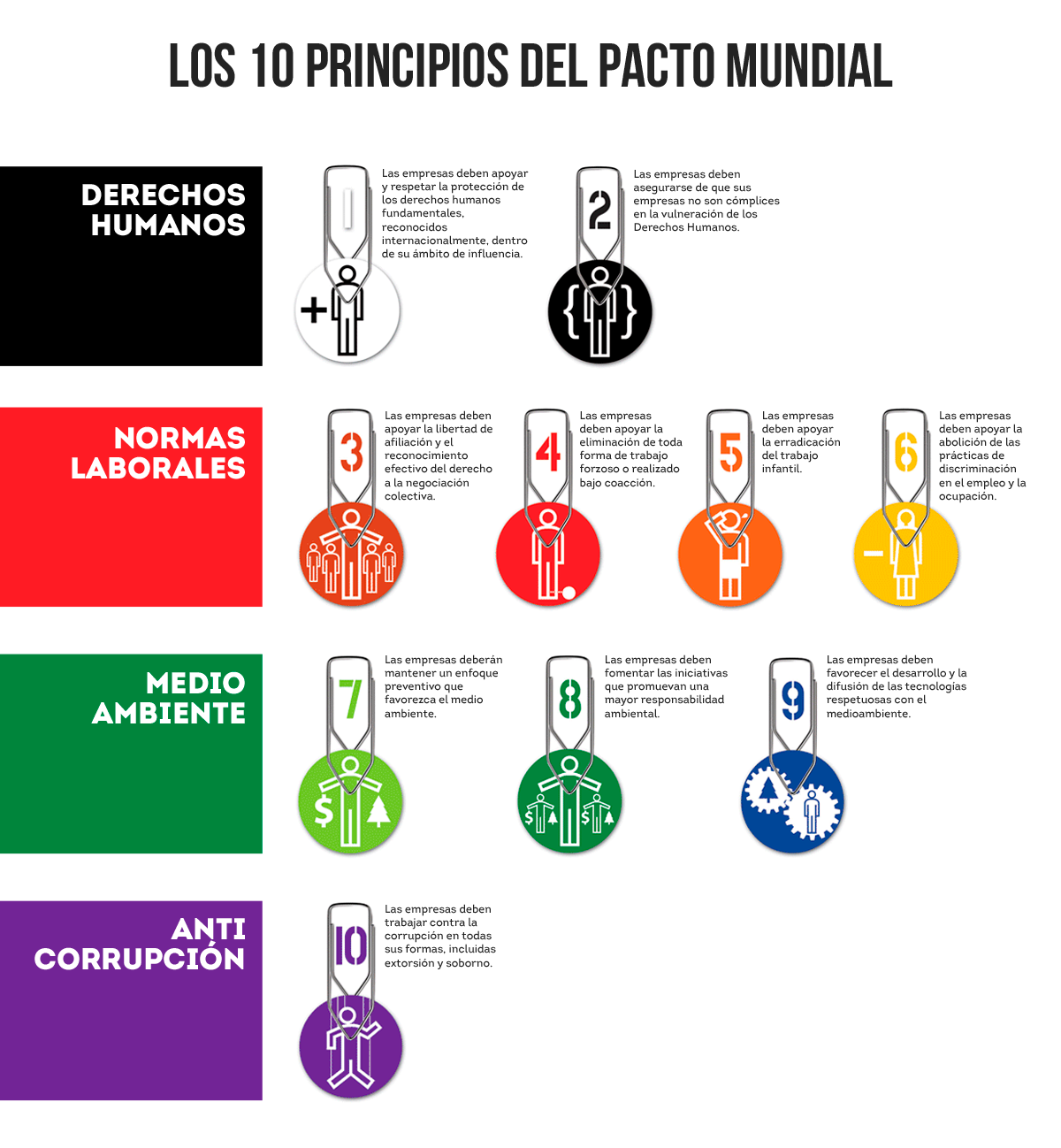 Resultado de imagen para 10 principios pacto global